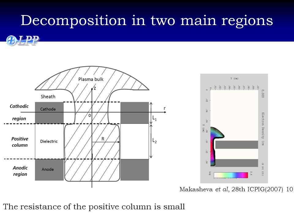 Decomposition in two main regions The resistance of the positive column is small Makasheva et al, 28th ICPIG(2007) 10
