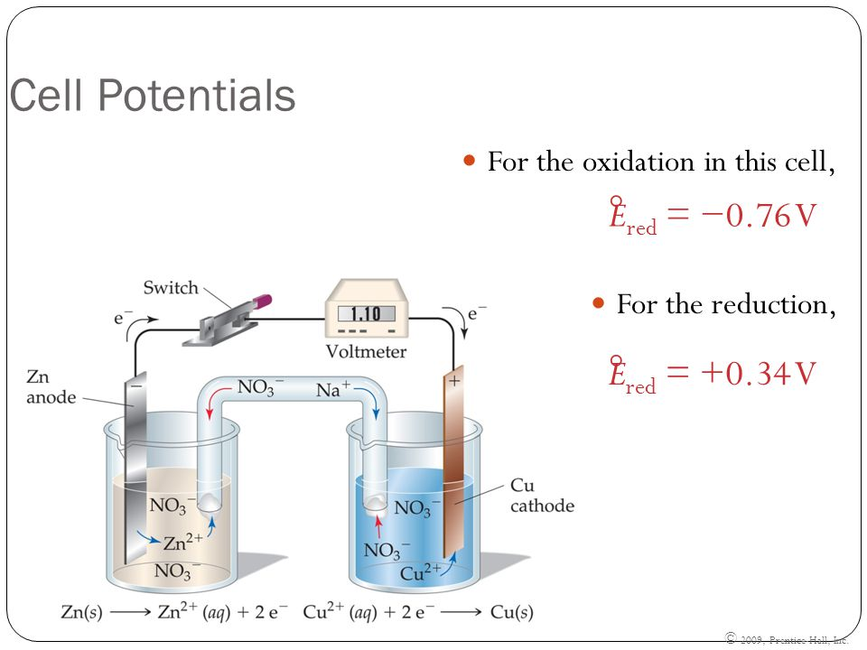 © 2009, Prentice-Hall, Inc. Cell Potentials For the oxidation in this cell, For the reduction, E red = −0.76 V  E red = +0.34 V 
