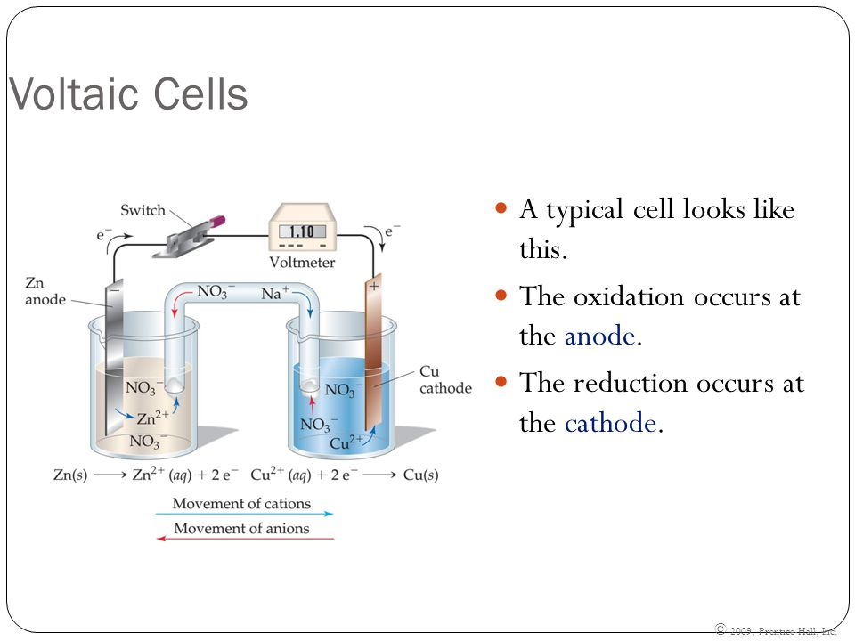 Voltaic Cells A typical cell looks like this. The oxidation occurs at the anode.