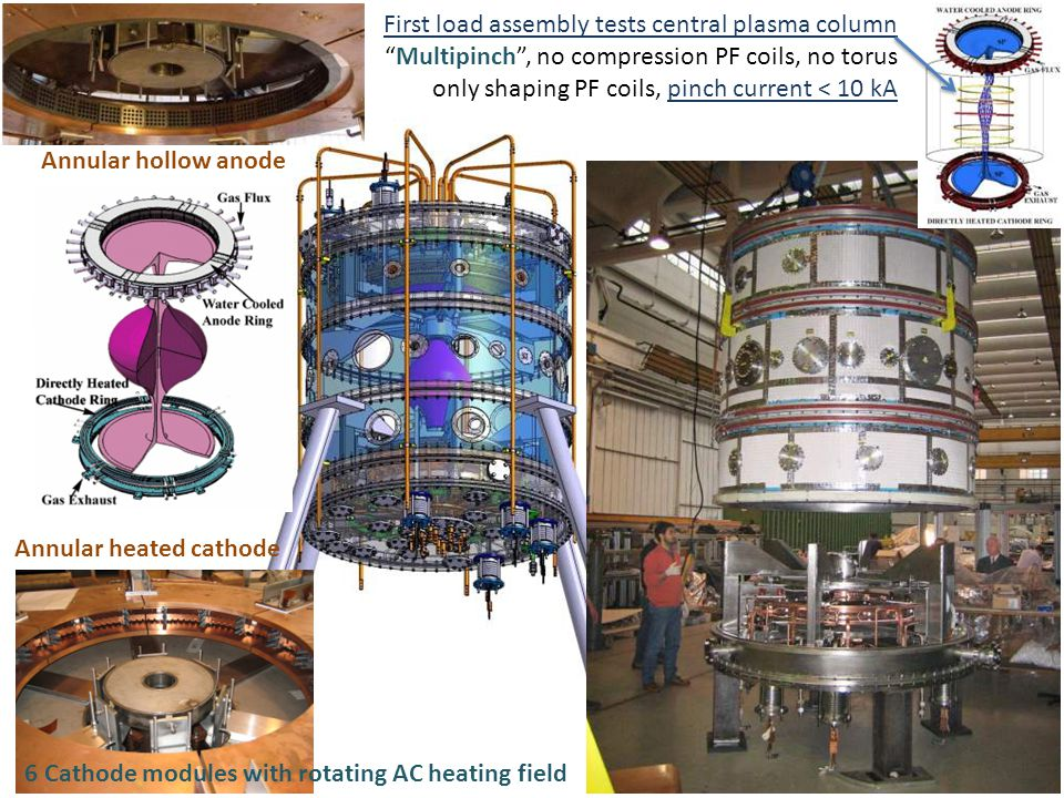 First load assembly tests central plasma column Multipinch , no compression PF coils, no torus only shaping PF coils, pinch current < 10 kA Annular hollow anode Annular heated cathode 6 Cathode modules with rotating AC heating field