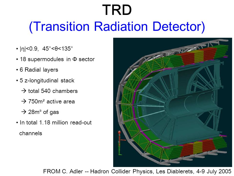 TRD (Transition Radiation Detector) |η|<0.9, 45°<θ<135° 18 supermodules in Φ sector 6 Radial layers 5 z-longitudinal stack  total 540 chambers  750m² active area  28m³ of gas In total 1.18 million read-out channels FROM C.