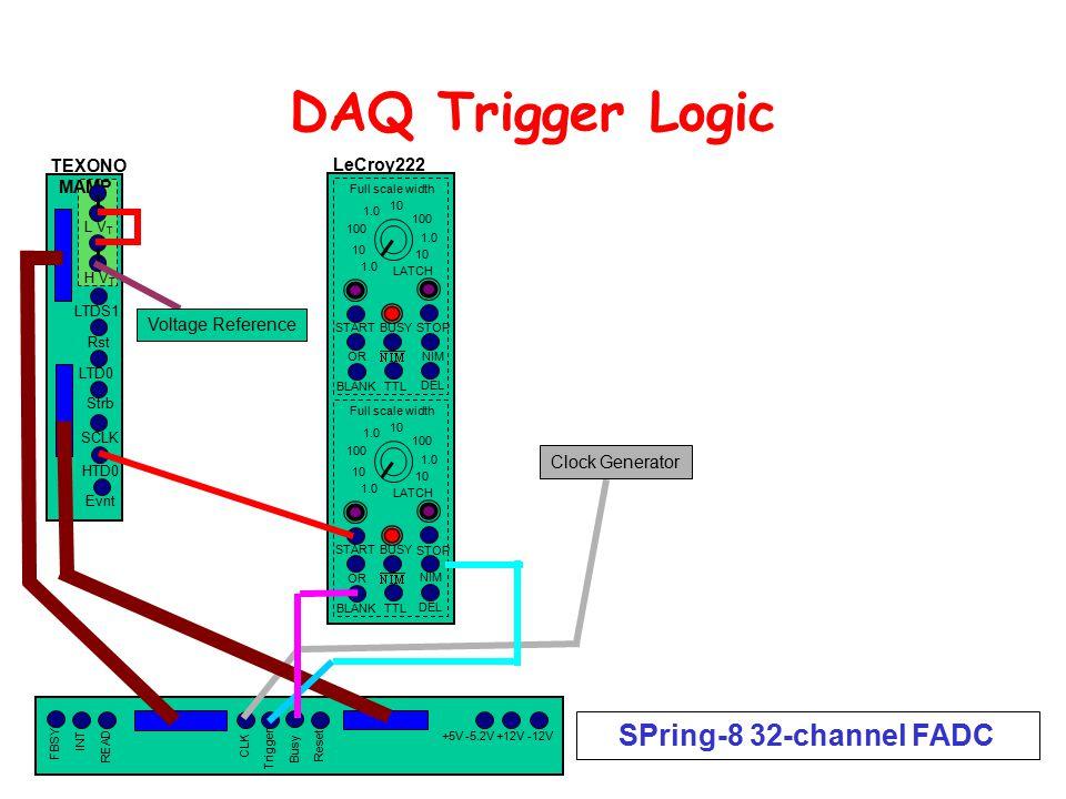 DAQ Trigger Logic