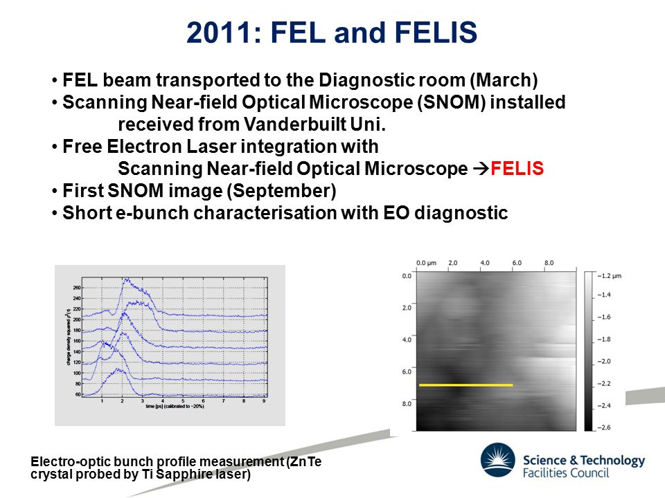 2011: FEL and FELIS FEL beam transported to the Diagnostic room (March) Scanning Near-field Optical Microscope (SNOM) installed received from Vanderbuilt Uni.