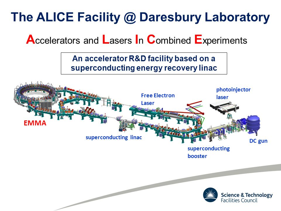 EMMA superconducting linac DC gun photoinjector laser Free Electron Laser superconducting booster The ALICE Facility @ Daresbury Laboratory A ccelerators and L asers I n C ombined E xperiments An accelerator R&D facility based on a superconducting energy recovery linac