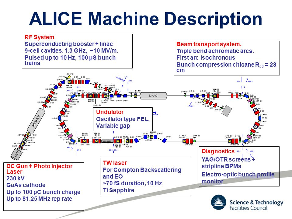 ALICE Machine Description DC Gun + Photo Injector Laser 230 kV GaAs cathode Up to 100 pC bunch charge Up to 81.25 MHz rep rate RF System Superconducting booster + linac 9-cell cavities.