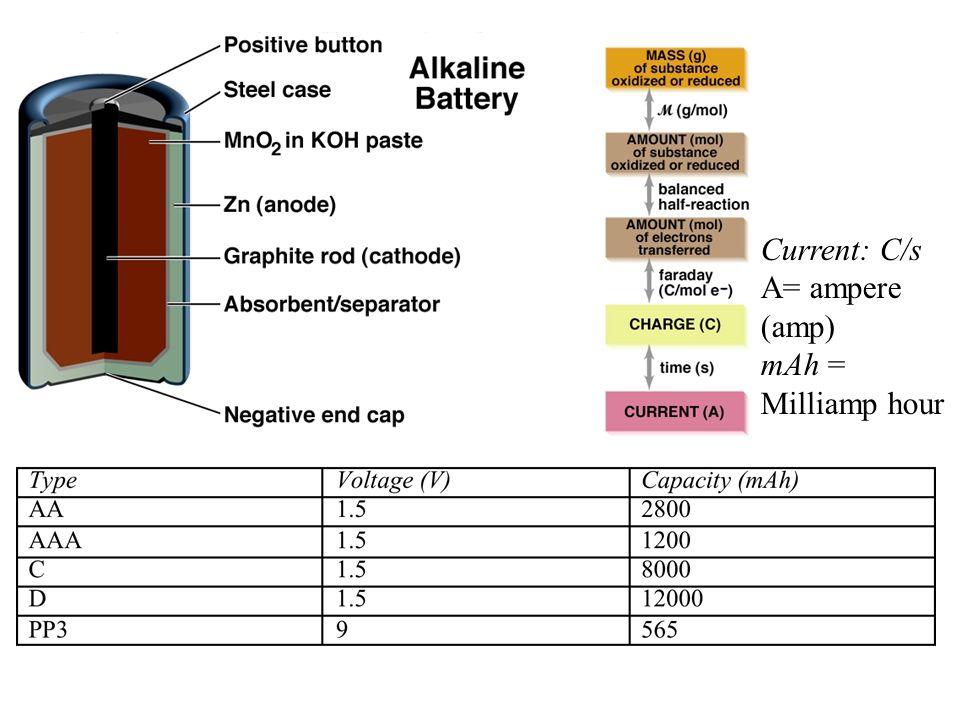 Current: C/s A= ampere (amp) mAh = Milliamp hour