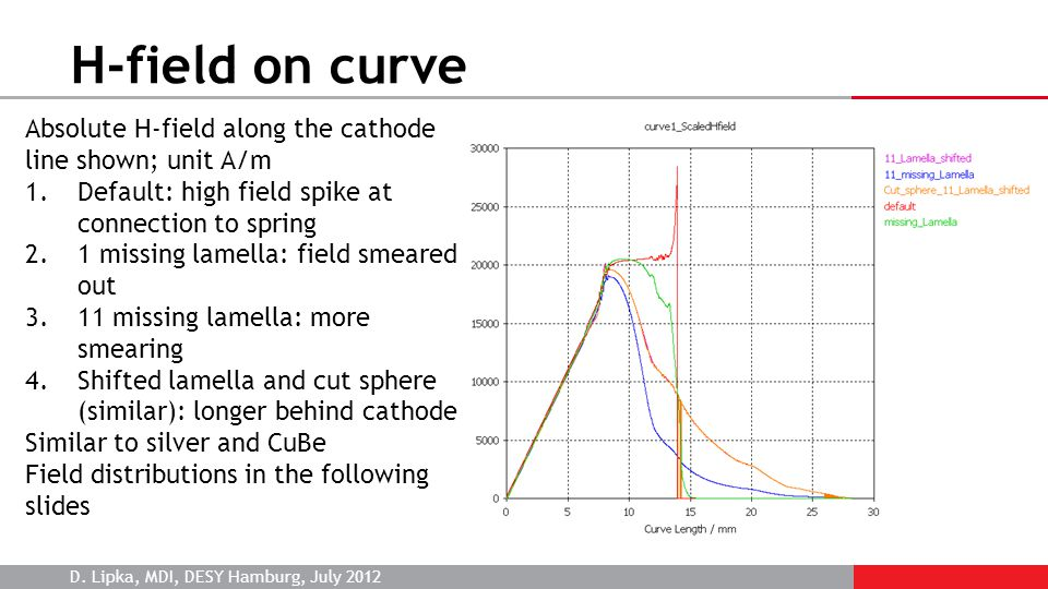 D. Lipka, MDI, DESY Hamburg, July 2012 H-field on curve Absolute H-field along the cathode line shown; unit A/m 1.Default: high field spike at connect