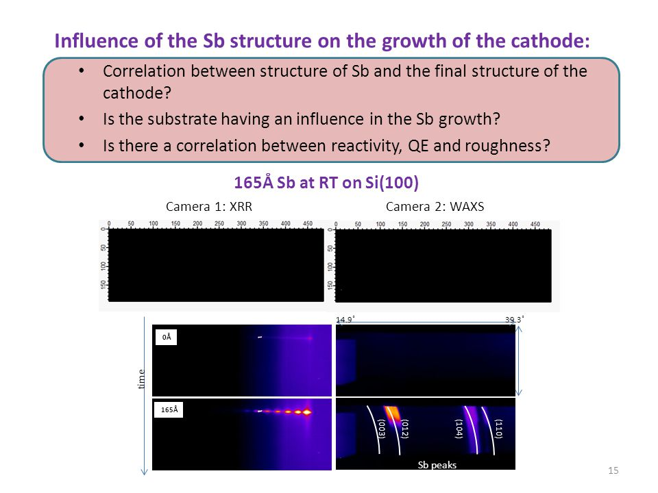 0Å 165Å time 14.9˚39.3˚ 15 Influence of the Sb structure on the growth of the cathode: Correlation between structure of Sb and the final structure of the cathode.