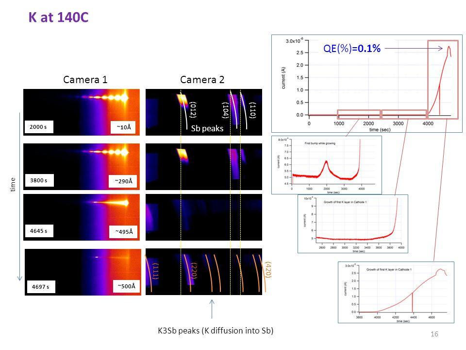 Camera 1Camera 2 time 16 ~10Å ~290Å ~495Å ~500Å K3Sb peaks (K diffusion into Sb) Sb peaks (012) (104)(110) (220) (111) (420) 2000 s 3800 s 4645 s 4697 s QE(%)=0.1% K at 140C