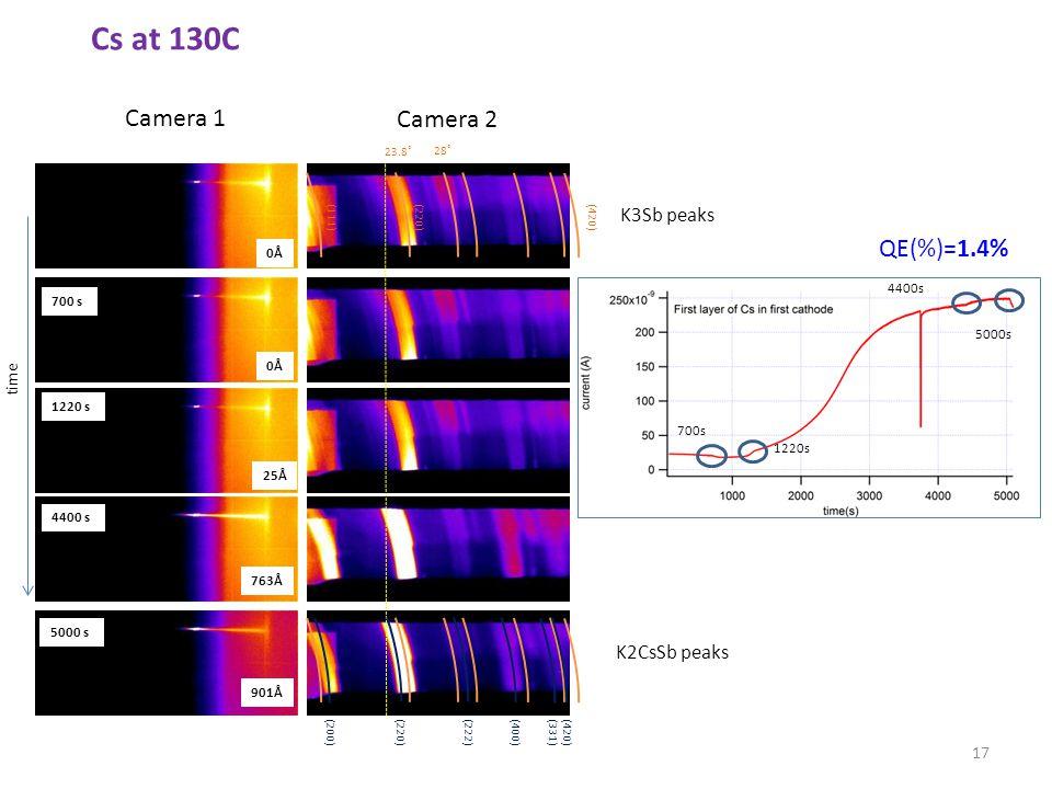 0Å 25Å 763Å 0Å 901Å Camera 1 Camera 2 time 17 QE(%)=1.4% 700s 1220s 4400s 5000s 700 s 1220 s 4400 s 5000 s K2CsSb peaks 28˚ 23.8˚ (111)(220)(420) (200) (220)(222) (400)(331)(420) K3Sb peaks Cs at 130C