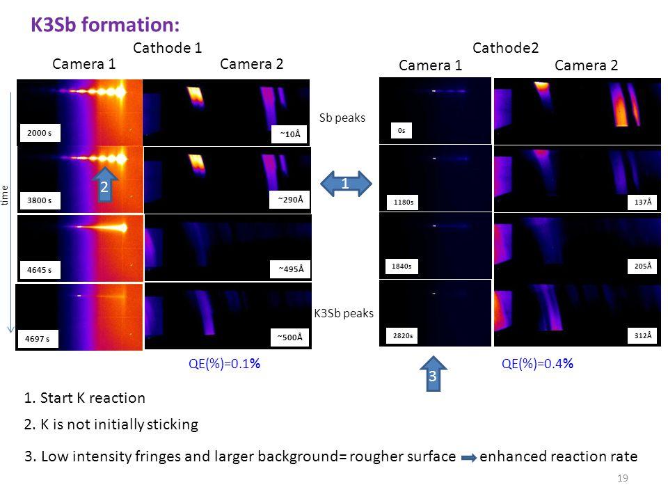 Cathode 1 (012) Cathode2 QE(%)=0.4%QE(%)=0.1% Camera 1Camera 2 137Å 205Å 312Å 0s 1180s 1840s 2820s K3Sb peaks Sb peaks Camera 1Camera 2 time ~10Å ~290Å ~495Å ~500Å 2000 s 3800 s 4645 s 4697 s 19 K3Sb formation: 1.