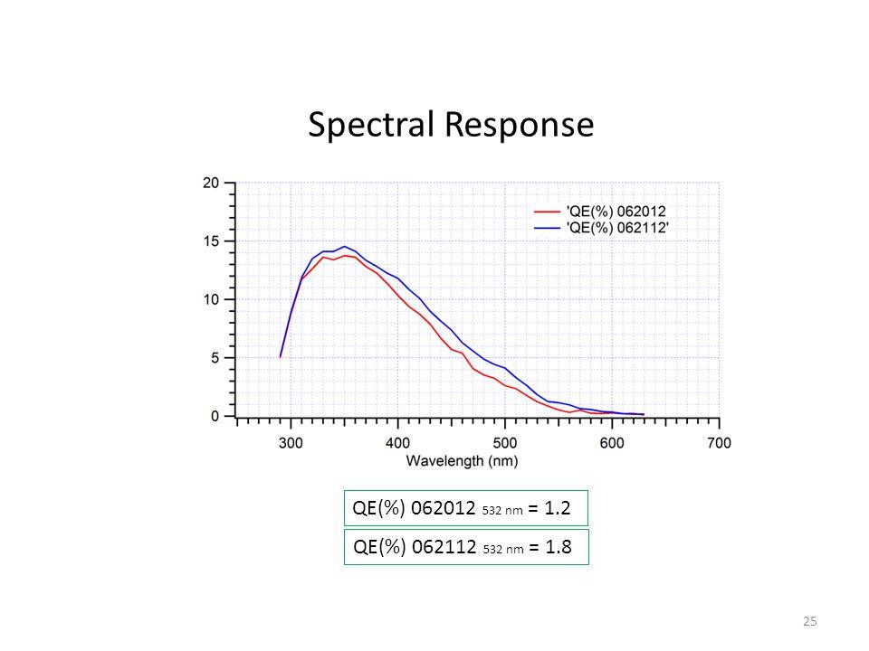 QE(%) 062012 532 nm = 1.2 QE(%) 062112 532 nm = 1.8 Spectral Response 25