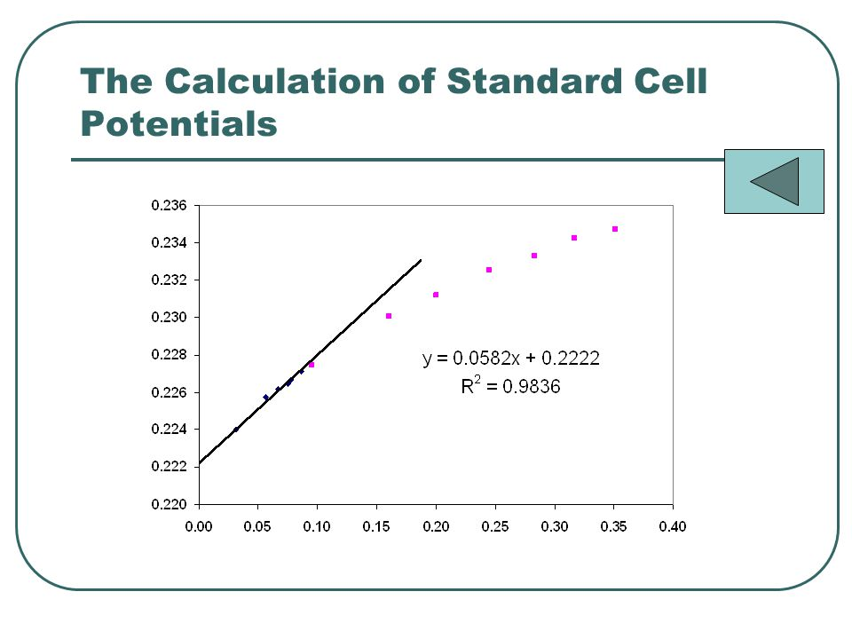 The Calculation of Standard Cell Potentials