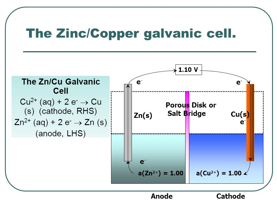 The Zinc/Copper galvanic cell.