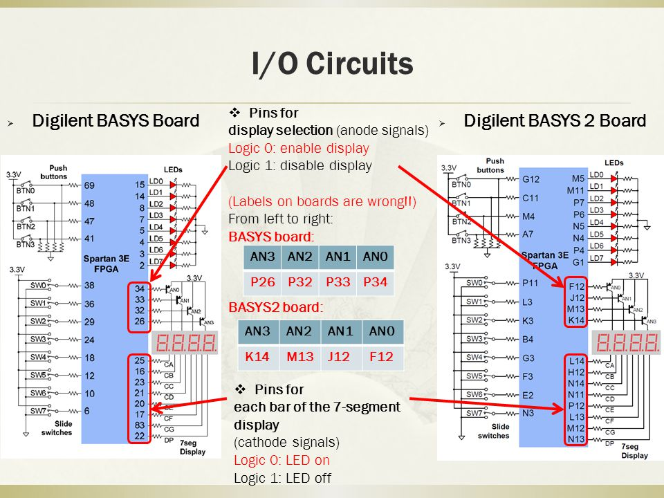 I/O Circuits  Digilent BASYS Board  Digilent BASYS 2 Board  Pins for display selection (anode signals) Logic 0: enable display Logic 1: disable display (Labels on boards are wrong!!) From left to right: BASYS board: BASYS2 board:  Pins for each bar of the 7-segment display (cathode signals) Logic 0: LED on Logic 1: LED off AN3AN2AN1AN0 P26P32P33P34 AN3AN2AN1AN0 K14M13J12F12