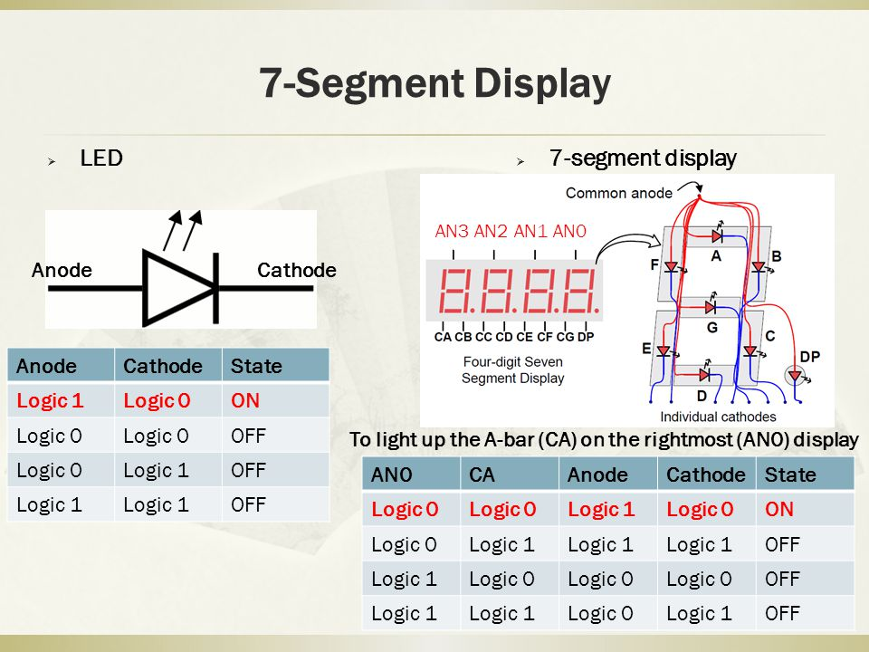 7-Segment Display  7-segment display AN3 AN2 AN1 AN0 AnodeCathode  LED AnodeCathodeState Logic 1Logic 0ON Logic 0 OFF Logic 0Logic 1OFF Logic 1 OFF AN0CAAnodeCathodeState Logic 0 Logic 1Logic 0ON Logic 0Logic 1 OFF Logic 1Logic 0 OFF Logic 1 Logic 0Logic 1OFF To light up the A-bar (CA) on the rightmost (AN0) display