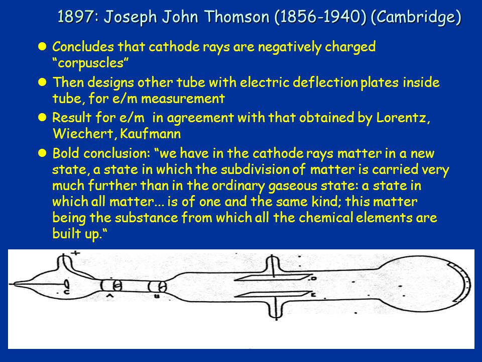 11 1897: Joseph John Thomson (1856-1940) (Cambridge) lConcludes that cathode rays are negatively charged corpuscles lThen designs other tube with electric deflection plates inside tube, for e/m measurement lResult for e/m in agreement with that obtained by Lorentz, Wiechert, Kaufmann lBold conclusion: we have in the cathode rays matter in a new state, a state in which the subdivision of matter is carried very much further than in the ordinary gaseous state: a state in which all matter...