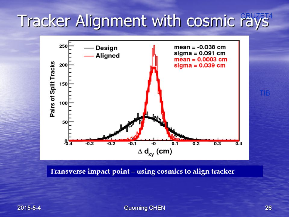 2015-5-4Guoming CHEN26 Tracker Alignment with cosmic rays CRUZET4 TIB Transverse impact point – using cosmics to align tracker