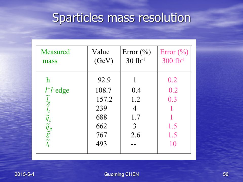 2015-5-4Guoming CHEN50 Sparticles mass resolution