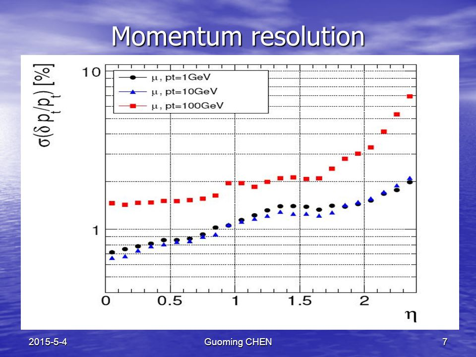 2015-5-4Guoming CHEN7 Momentum resolution