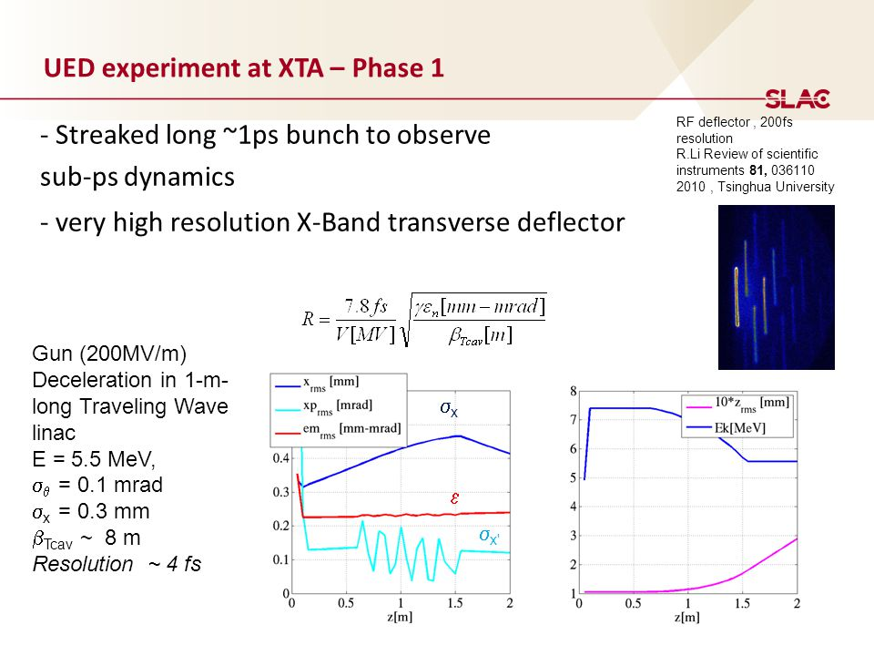 UED experiment at XTA – Phase 1 - Streaked long ~1ps bunch to observe sub-ps dynamics - very high resolution X-Band transverse deflector Gun (200MV/m) Deceleration in 1-m- long Traveling Wave linac E = 5.5 MeV,   = 0.1 mrad  x = 0.3 mm  Tcav ~ 8 m Resolution ~ 4 fs xx  x  RF deflector, 200fs resolution R.Li Review of scientific instruments 81, 036110 2010, Tsinghua University