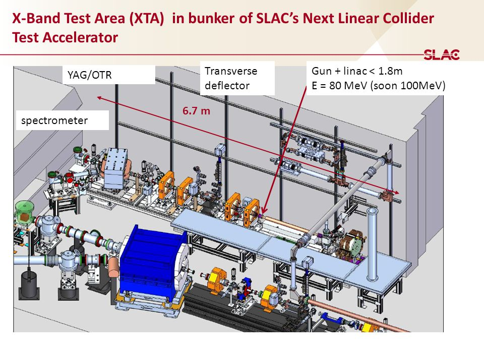 X-Band Test Area (XTA) in bunker of SLAC's Next Linear Collider Test Accelerator 6.7 m Gun + linac < 1.8m E = 80 MeV (soon 100MeV) Transverse deflector spectrometer YAG/OTR