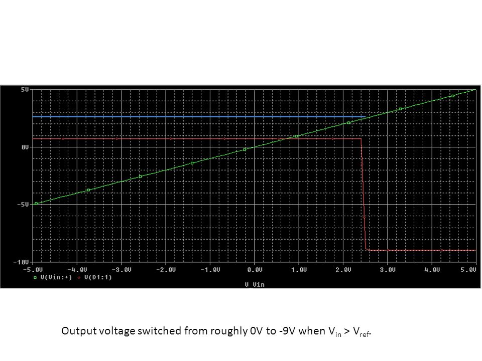 Output voltage switched from roughly 0V to -9V when V in > V ref.