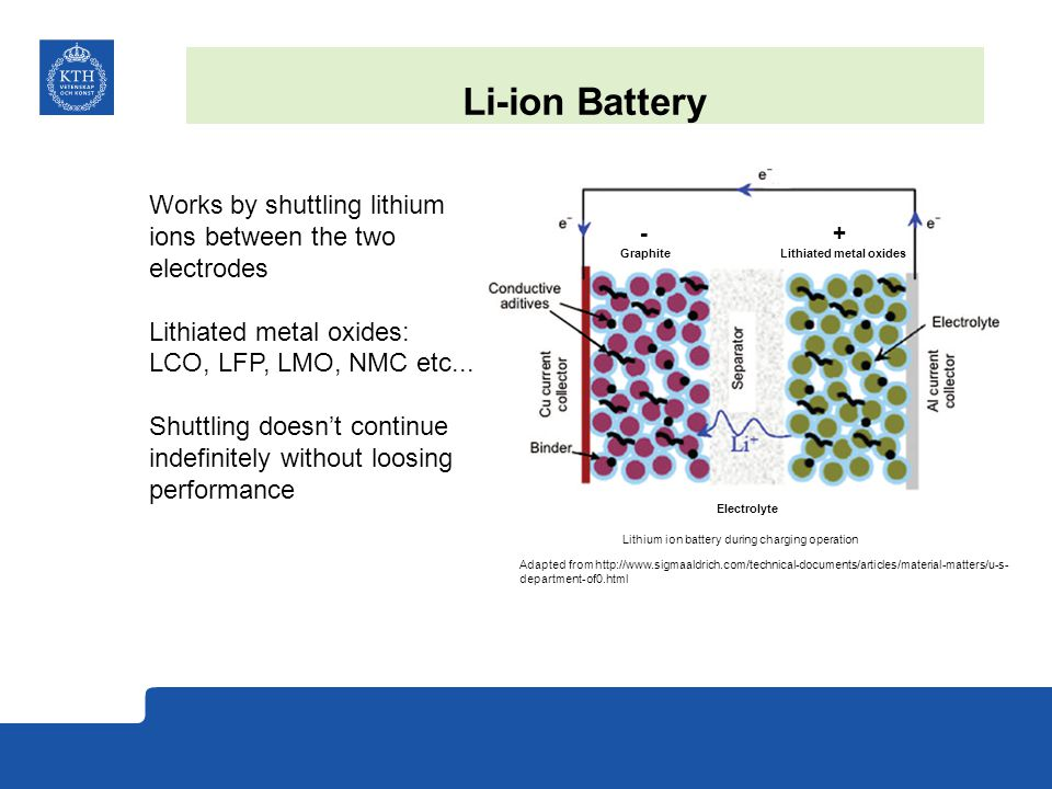 Li-ion Battery Works by shuttling lithium ions between the two electrodes Lithiated metal oxides: LCO, LFP, LMO, NMC etc... Shuttling doesn't continue