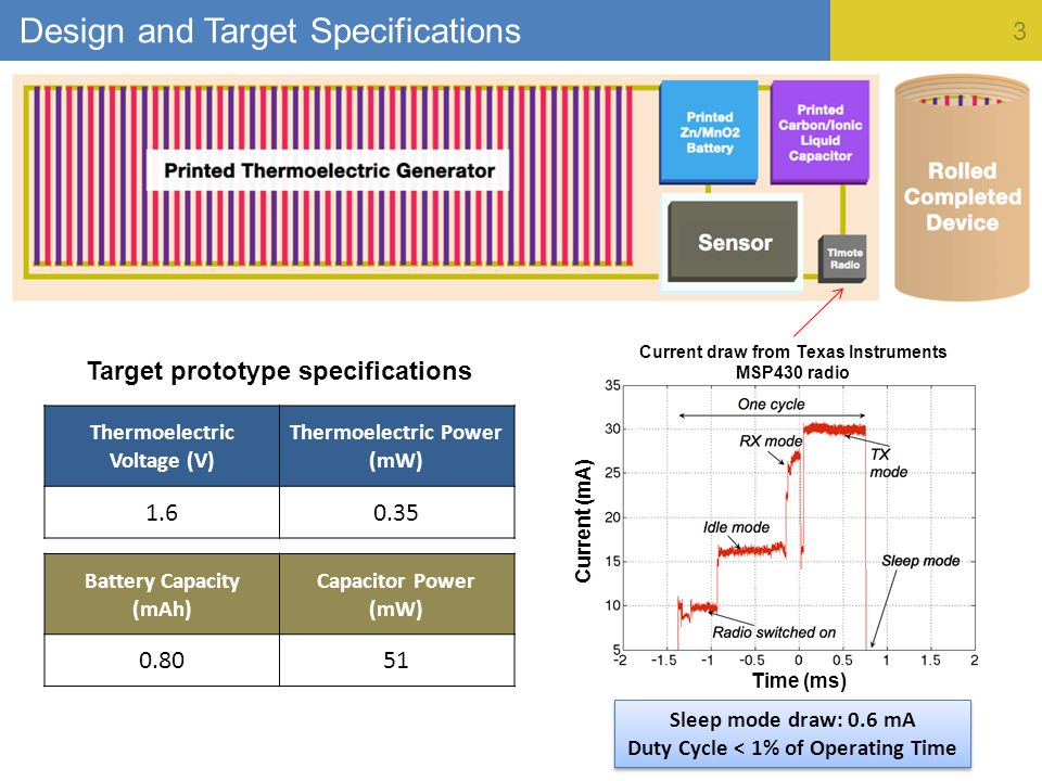 3 Current (mA) Time (ms) Design and Target Specifications Thermoelectric Voltage (V) Thermoelectric Power (mW) 1.60.35 Target prototype specifications Current draw from Texas Instruments MSP430 radio Sleep mode draw: 0.6 mA Duty Cycle < 1% of Operating Time Sleep mode draw: 0.6 mA Duty Cycle < 1% of Operating Time Battery Capacity (mAh) Capacitor Power (mW) 0.8051