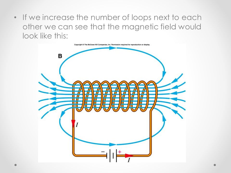 If we increase the number of loops next to each other we can see that the magnetic field would look like this:
