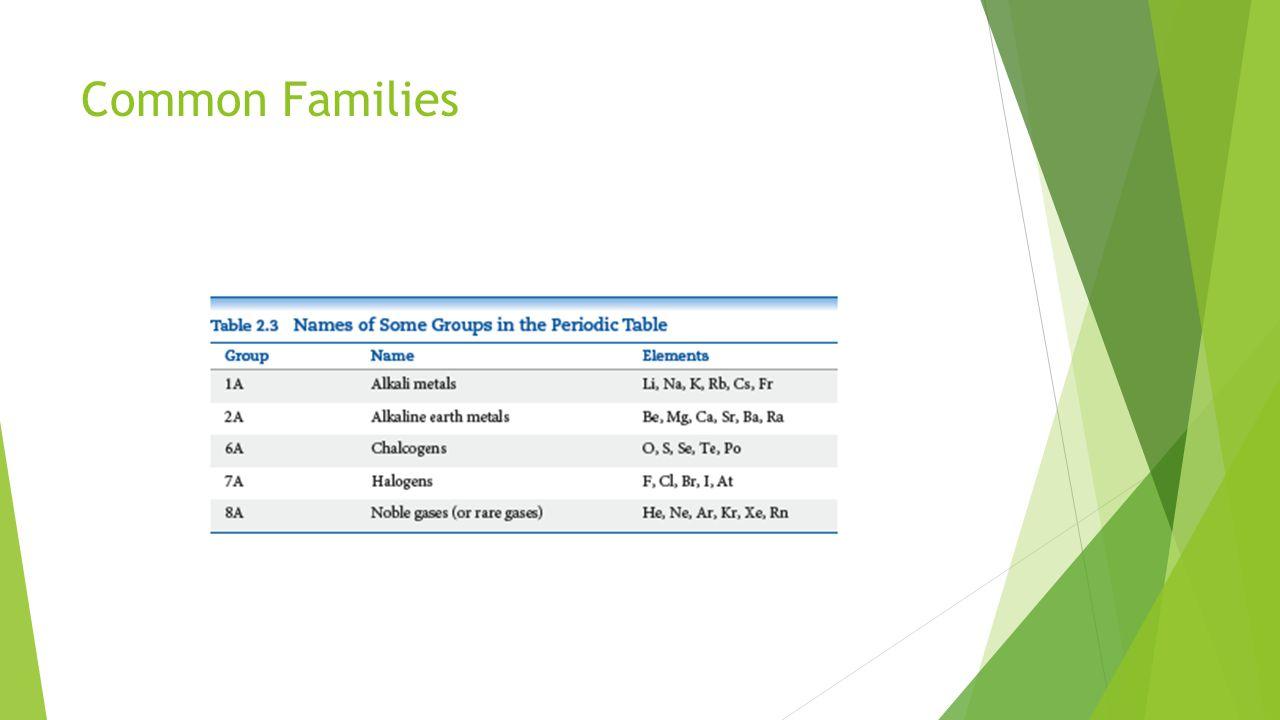 Common Families