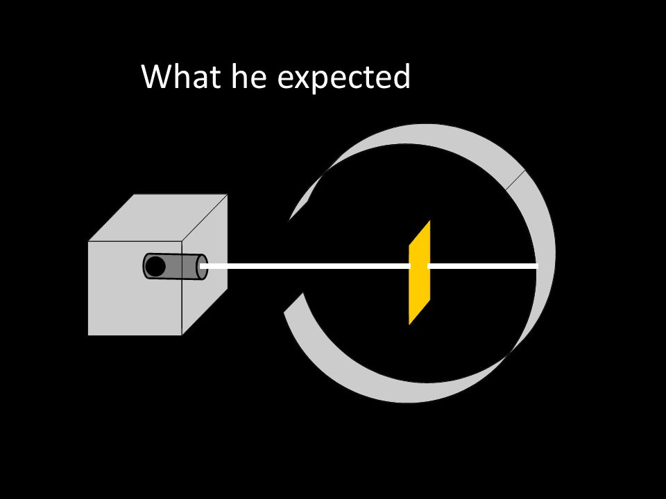 He Expected The alpha particles to pass through without changing direction very much. Because… The positive charges were spread out evenly. Alone they