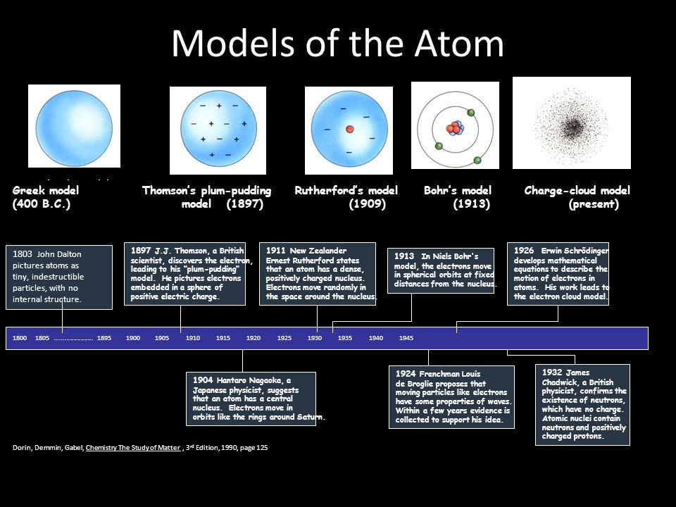 Size of an atom Atoms are incredibly tiny. Measured in picometers (10 -12 meters) – Hydrogen atom, 32 pm radius Nucleus tiny compared to atom – Radius
