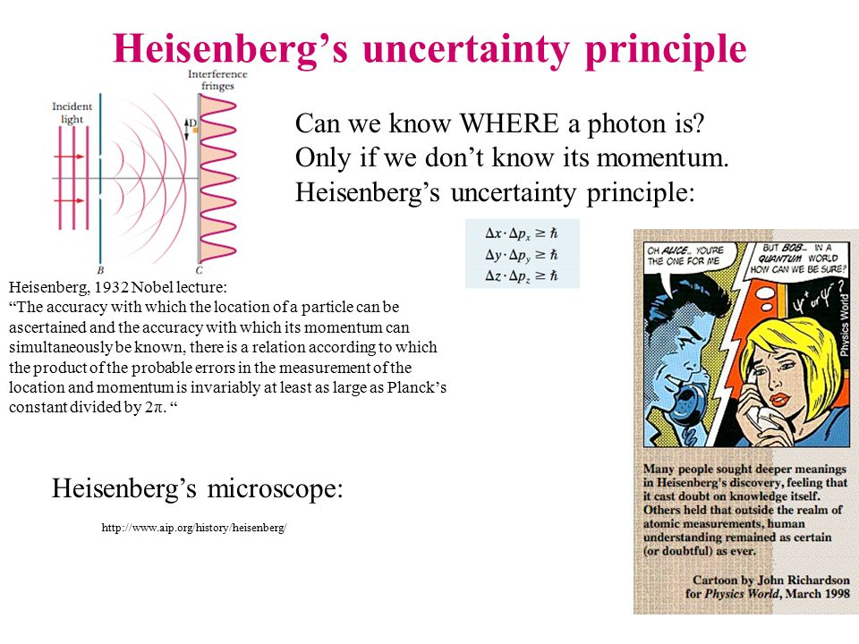 Heisenberg's uncertainty principle Can we know WHERE a photon is.