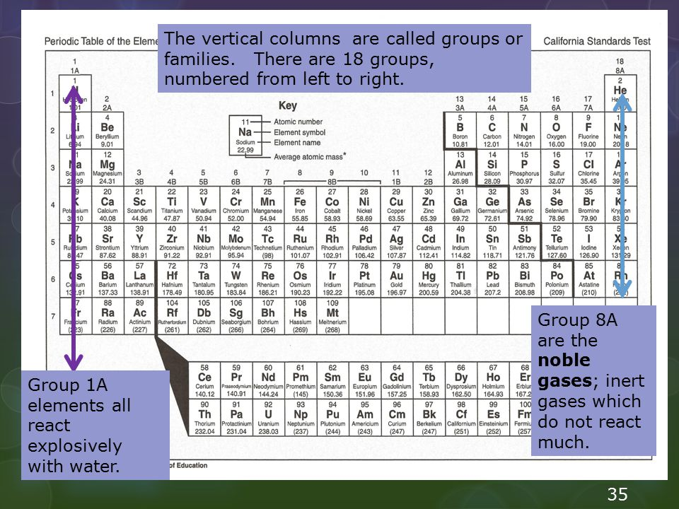 The vertical columns are called groups or families. There are 18 groups, numbered from left to right. Group 1A elements all react explosively with wat