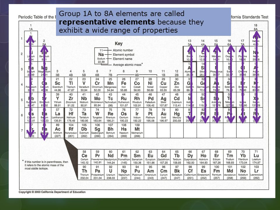 Group 1A to 8A elements are called representative elements because they exhibit a wide range of properties 36