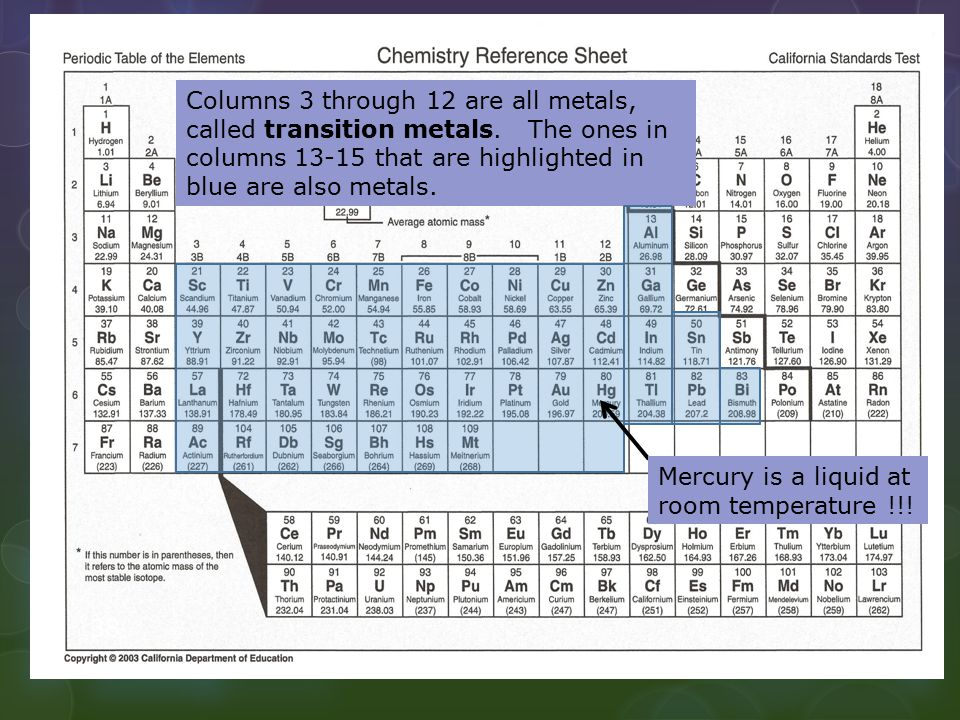 Columns 3 through 12 are all metals, called transition metals. The ones in columns 13-15 that are highlighted in blue are also metals. Mercury is a li