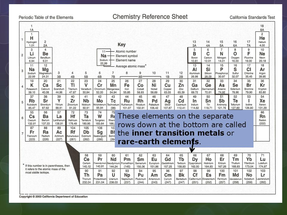 These elements on the separate rows down at the bottom are called the inner transition metals or rare-earth elements. 39