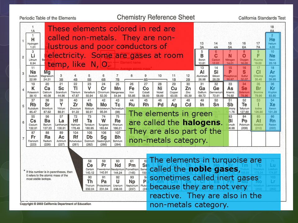 These elements colored in red are called non-metals. They are non- lustrous and poor conductors of electricity. Some are gases at room temp, like N, O