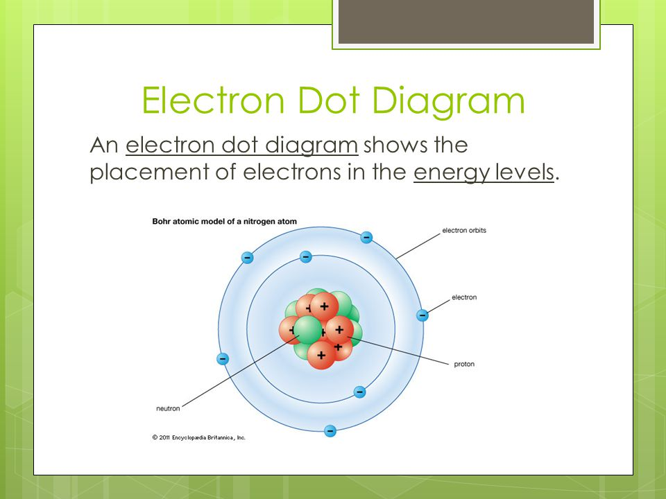 Electron Dot Diagram An electron dot diagram shows the placement of electrons in the energy levels.