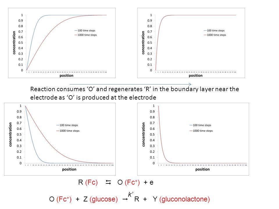 R (Fc)  O (Fc + ) + e O (Fc + ) + Z (glucose)  R + Y (gluconolactone) k' Reaction consumes 'O' and regenerates 'R' in the boundary layer near the el