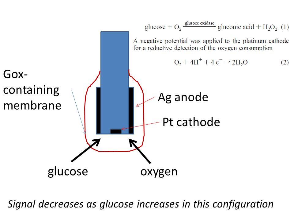Fc/GOx system R (Fc)  O (Fc + ) + e O (Fc + ) + Z (glucose)  R + Y (gluconolactone) k' bulk concentrations, i.e.