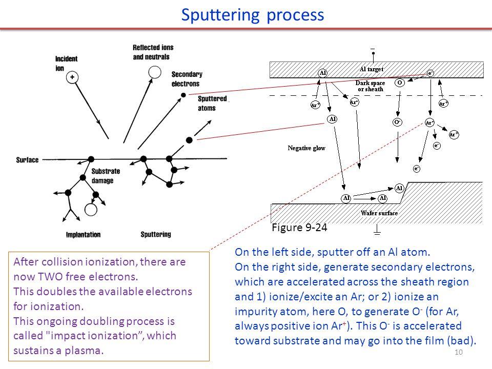 Sputtering process On the left side, sputter off an Al atom.