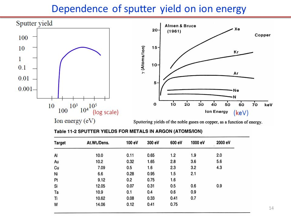 Dependence of sputter yield on ion energy (keV) (log scale) 14