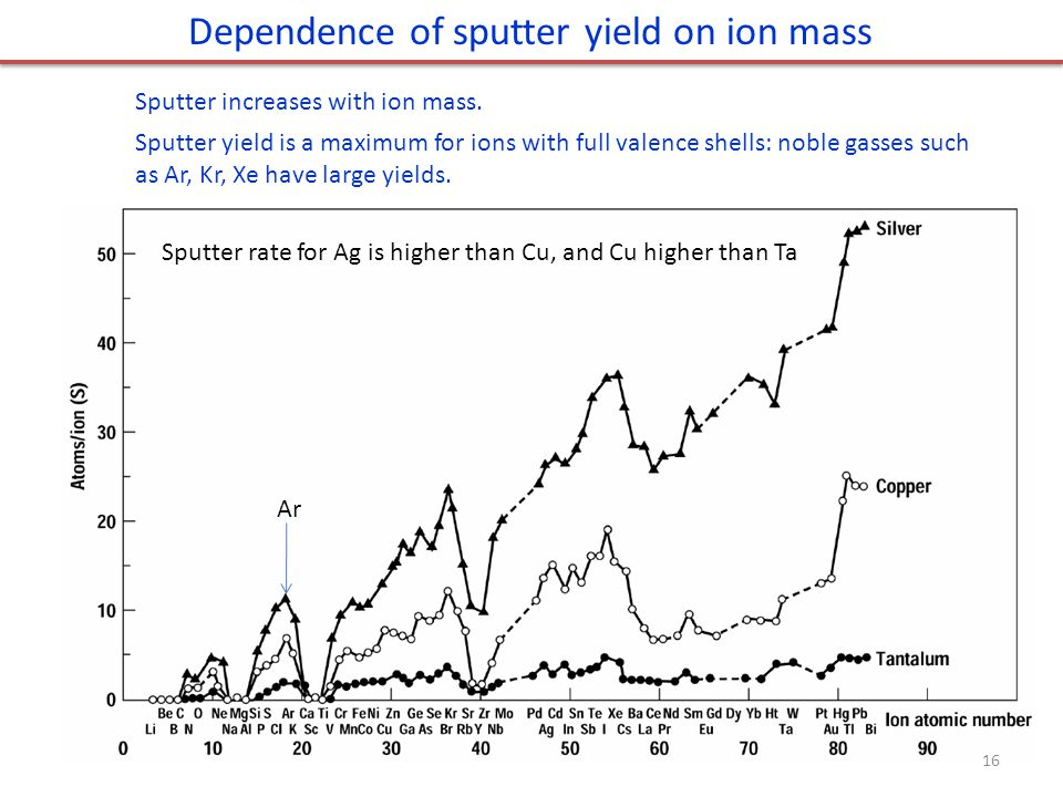 Sputter increases with ion mass.