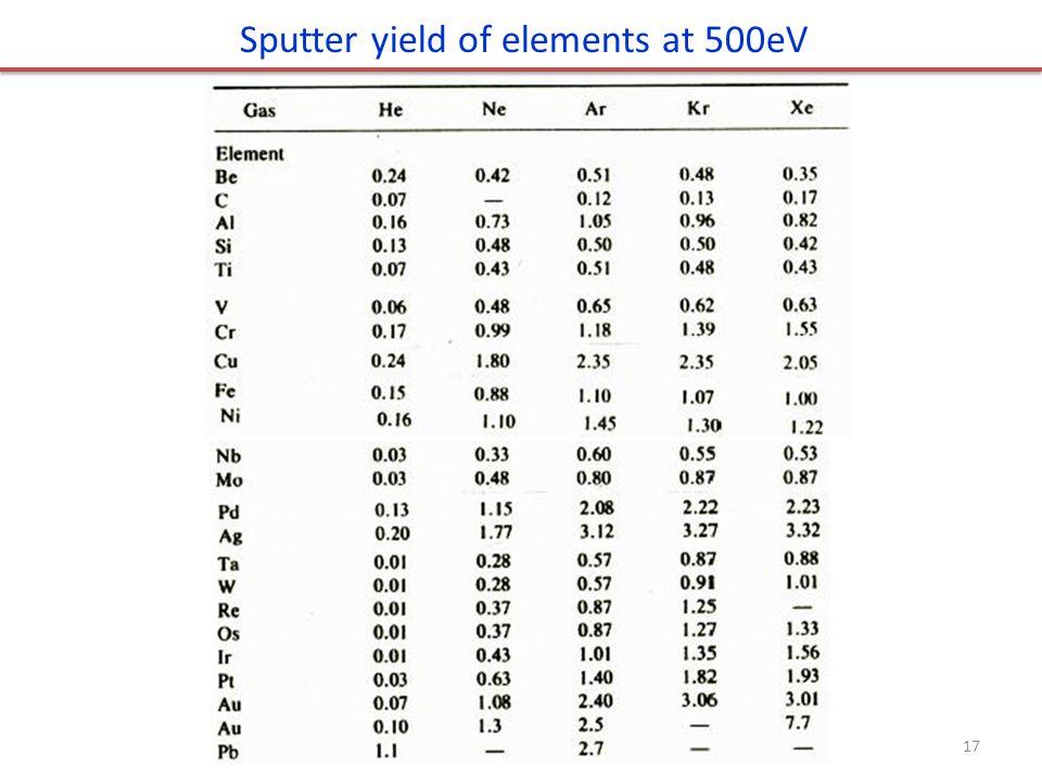 Sputter yield of elements at 500eV 17