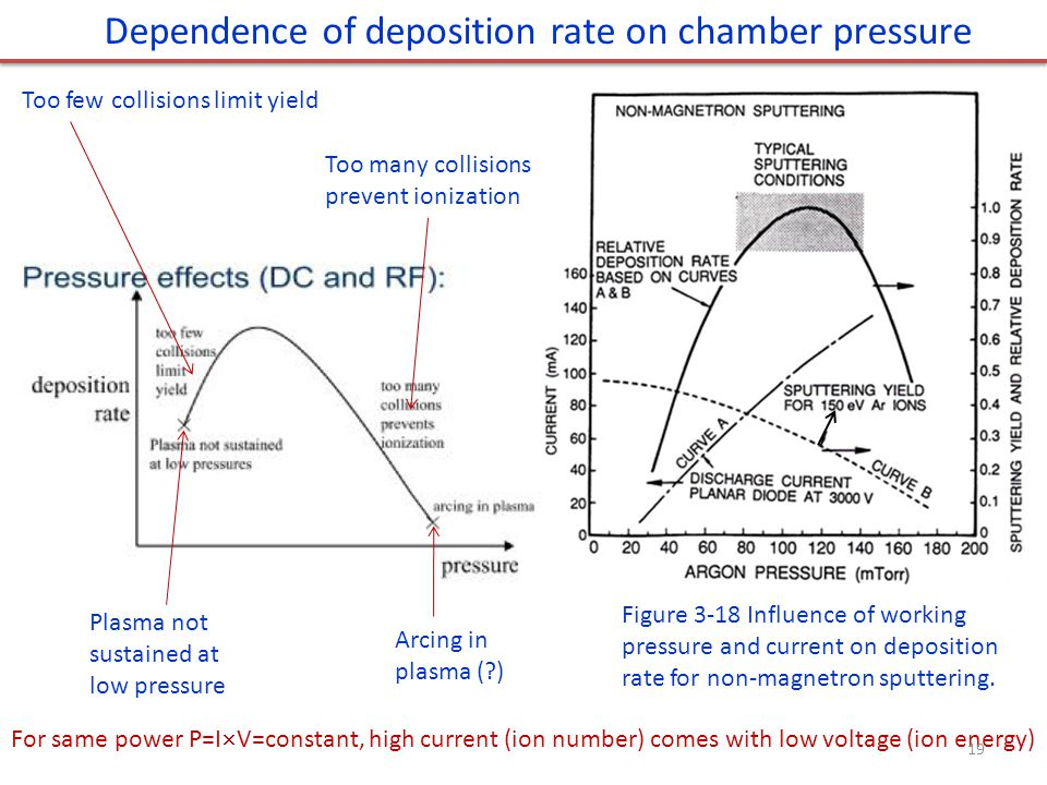 Dependence of deposition rate on chamber pressure Figure 3-18 Influence of working pressure and current on deposition rate for non-magnetron sputtering.