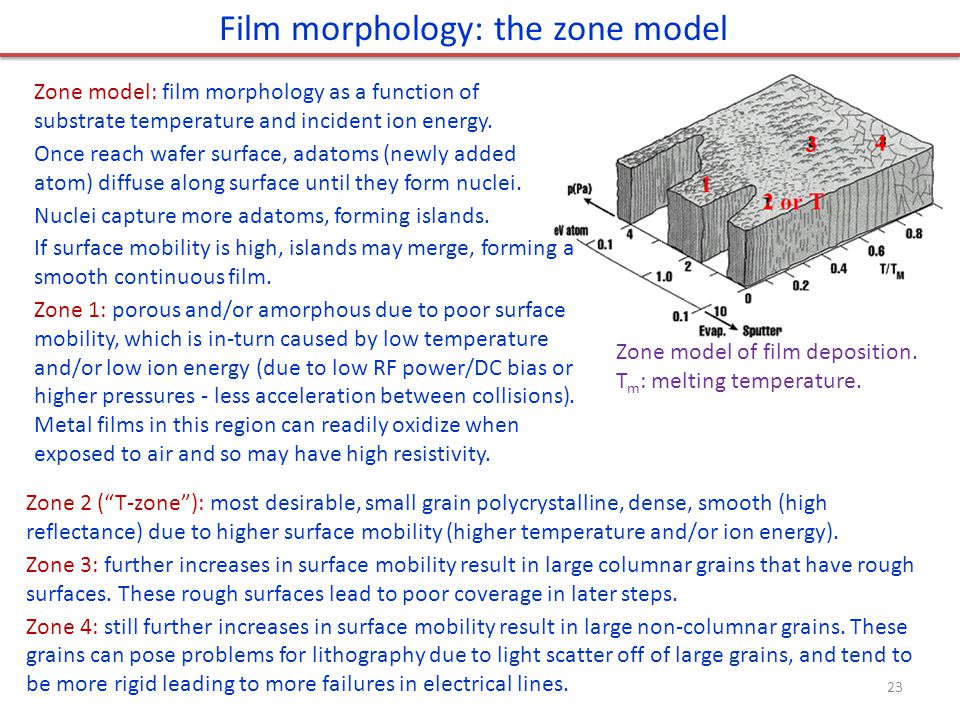 """Zone model of film deposition. T m : melting temperature. Zone 2 (""""T-zone""""): most desirable, small grain polycrystalline, dense, smooth (high reflecta"""