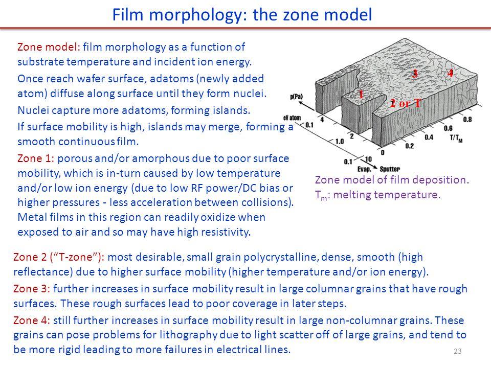 Zone model of film deposition.T m : melting temperature.