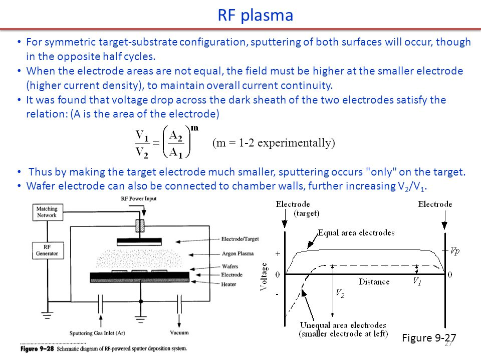 RF plasma For symmetric target-substrate configuration, sputtering of both surfaces will occur, though in the opposite half cycles.